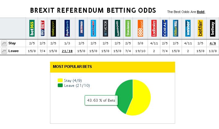 referendum betting odds