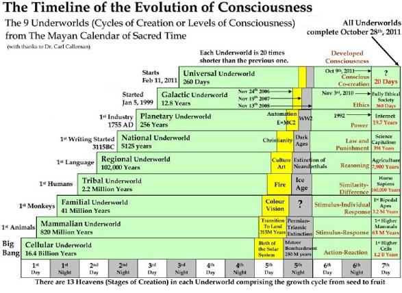 ancient civilizations timeline Quotes